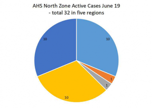 COVID Weekly: 12 new North Zone cases, but only one near Slave
