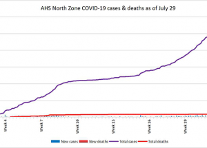 COVID Weekly: no near cases, but curve going up