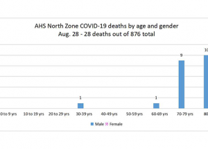 Weekly COVID; more deaths and outbreaks